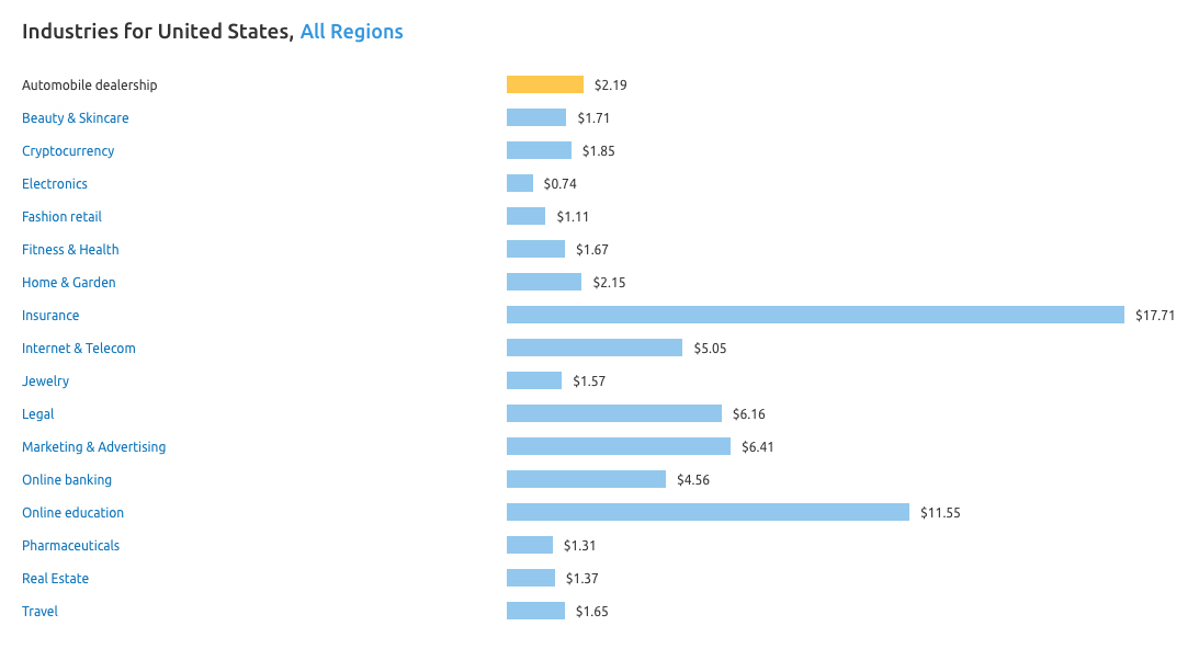 SEMrush Average US CPC Cost by  Industry