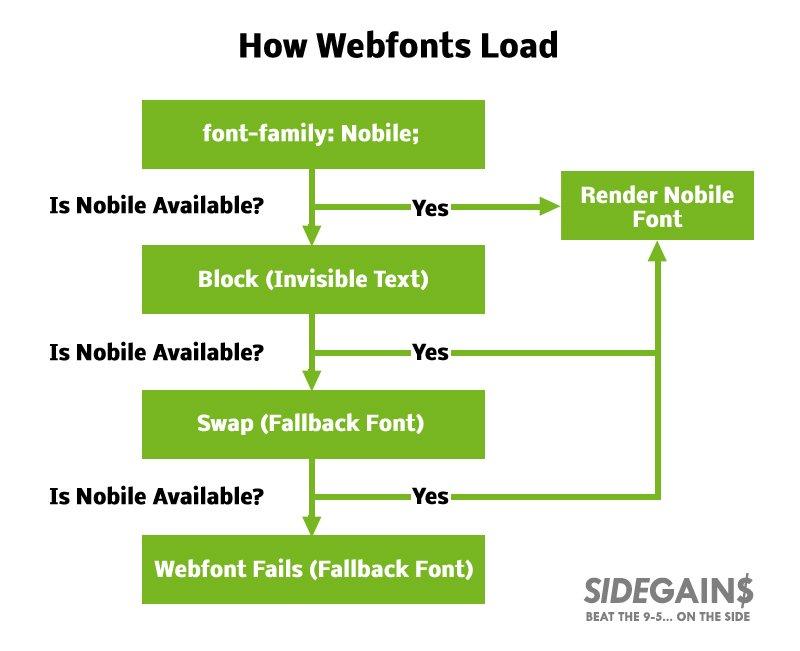Webfont Render Process