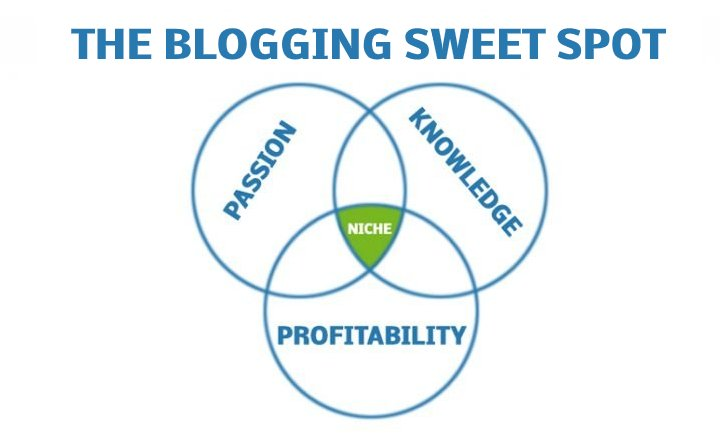 The Blogging Sweet Spot
